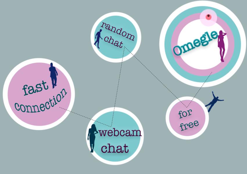 Girl only omegle chat random 15 Websites